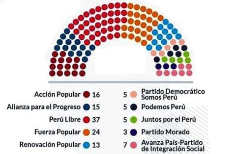 Distribución del congreso del Perú del periodo 2021 al 2026