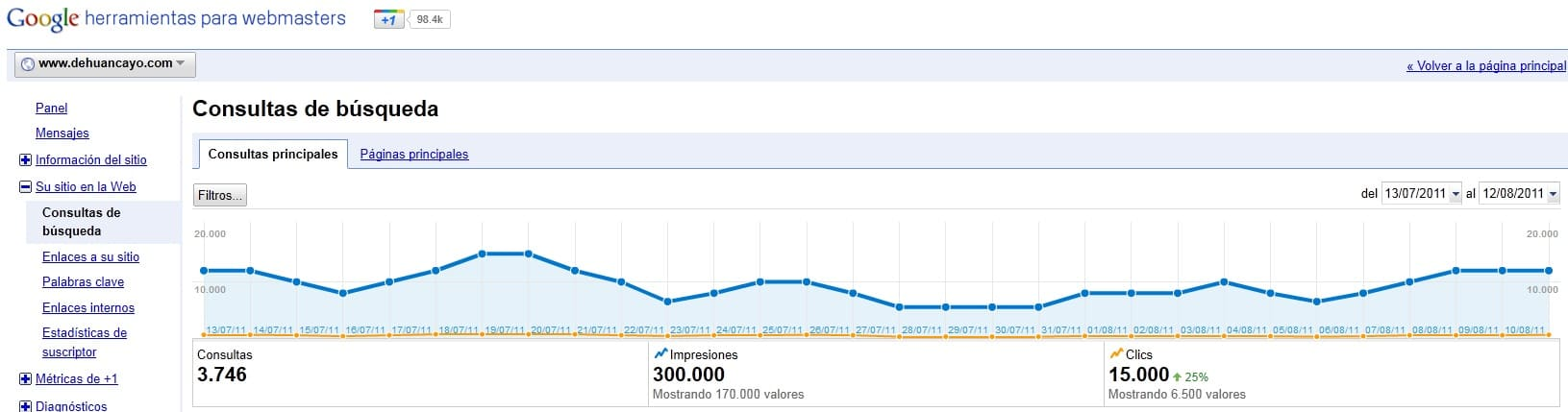 Estadísticas diseño web Huancayo